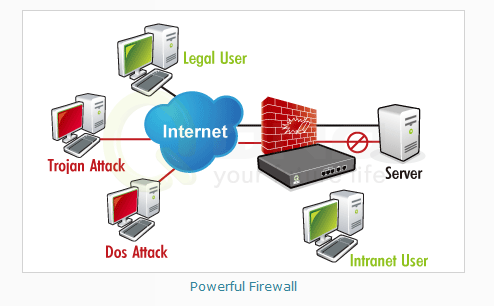 QNO QVF7301 :: Dual-WAN QoS VPN Firewall Router, 2x WAN, 3x LAN ...