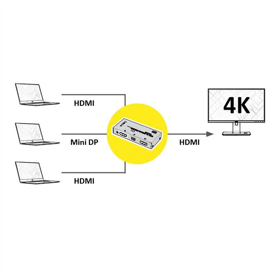 roline 14 99 3540    value hdmi  mini displayport to hdmi switch