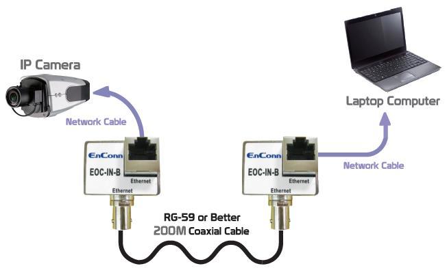 Enconn Eoc In B Ethernet Over Coax Extender It Shop Bg